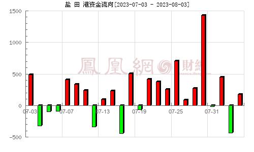 盐 田 港(000088)资金流向分析图