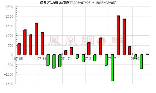 深圳机场(000089)资金流向分析图