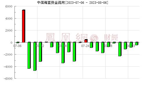 中信海直(000099)资金流向分析图