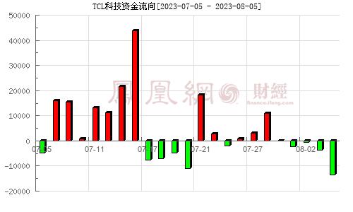 TCL 集团(000100)资金流向分析图
