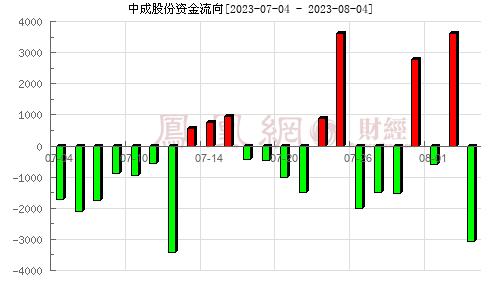 中成股份(000151)资金流向分析图
