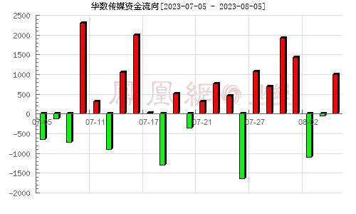 华数传媒(000156)资金流向分析图