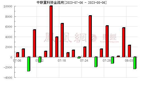 中联重科(000157)资金流向分析图