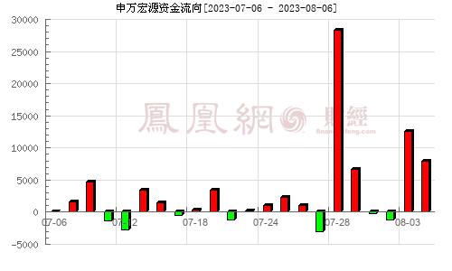 申万宏源(000166)资金流向分析图