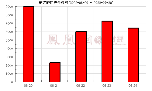 东方盛虹(000301)资金流向分析图
