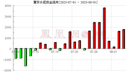 冀东水泥(000401)资金流向分析图