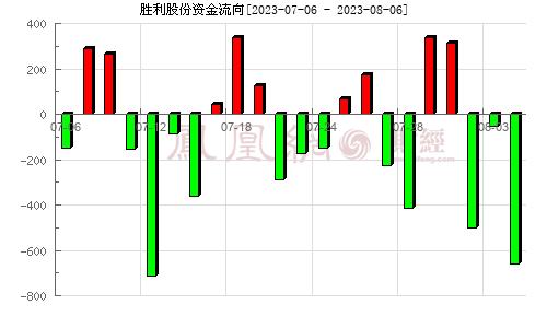胜利股份(000407)资金流向分析图