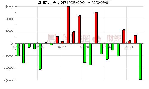 沈阳机床(000410)资金流向分析图