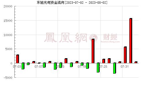 东旭光电(000413)资金流向分析图