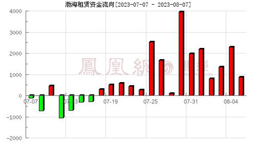 渤海金控(000415)资金流向分析图