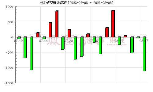 民生控股(000416)资金流向分析图