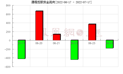 通程控股(000419)资金流向分析图