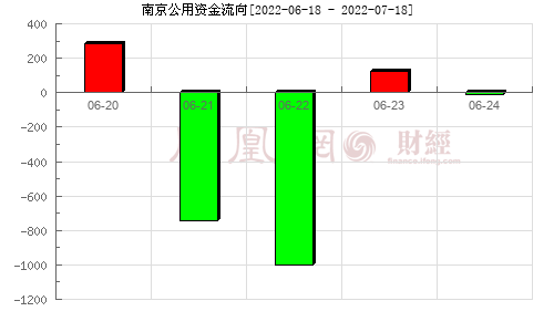 南京公用(000421)资金流向分析图