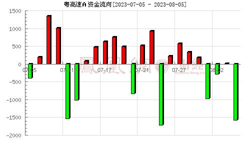 粤高速A(000429)资金流向分析图