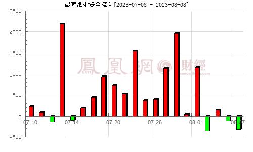 晨鸣纸业(000488)资金流向分析图