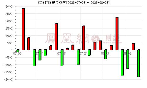京粮控股(000505)资金流向分析图