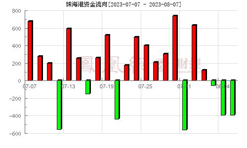 珠海港(000507)资金流向分析图