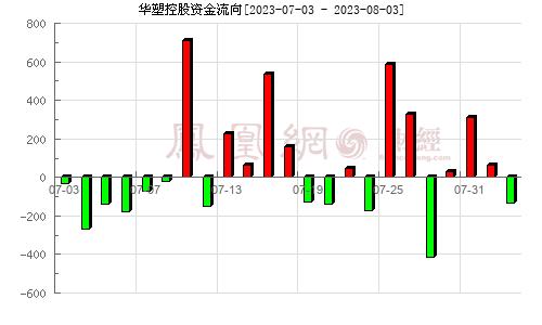 华塑控股(000509)资金流向分析图