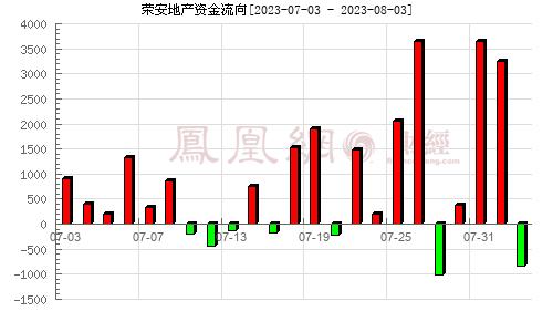 荣安地产(000517)资金流向分析图