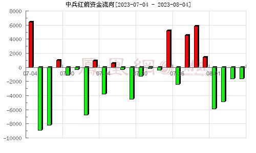 中兵红箭(000519)资金流向分析图
