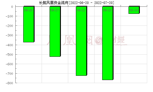 长航凤凰(000520)资金流向分析图