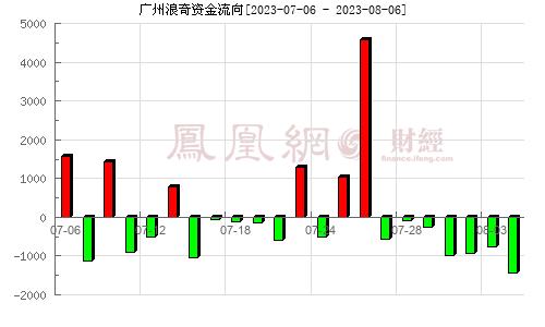 广州浪奇(000523)资金流向分析图
