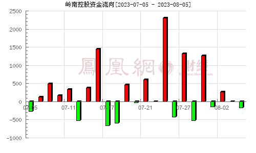 岭南控股(000524)资金流向分析图