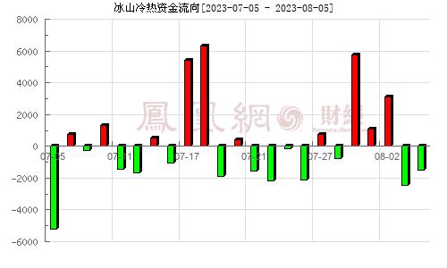 大冷股份(000530)资金流向分析图