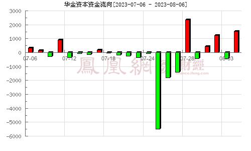 华金资本(000532)资金流向分析图
