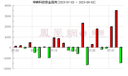 华映科技(000536)资金流向分析图
