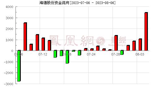 海德股份(000567)资金流向分析图
