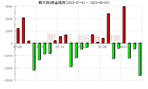 新大洲A(000571)资金流向分析图