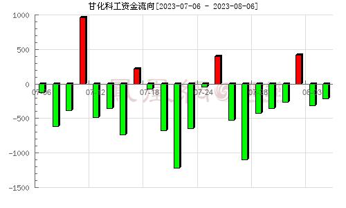 广东甘化(000576)资金流向分析图