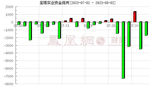 *ST寶實(000595)資金流向分析圖