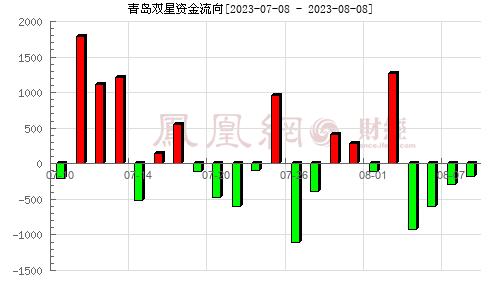 青岛双星(000599)资金流向分析图