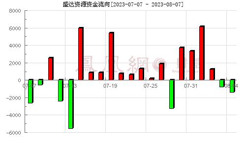 盛达矿业(000603)资金流向分析图
