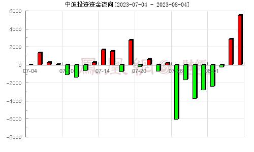 中迪投资(000609)资金流向分析图