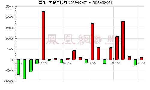 焦作万方(000612)资金流向分析图
