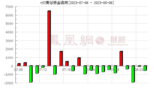京汉股份(000615)资金流向分析图