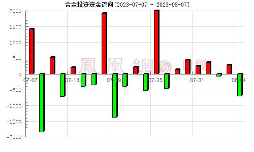 合金投资(000633)资金流向分析图