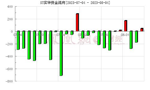 茂化實華(000637)資金流向分析圖