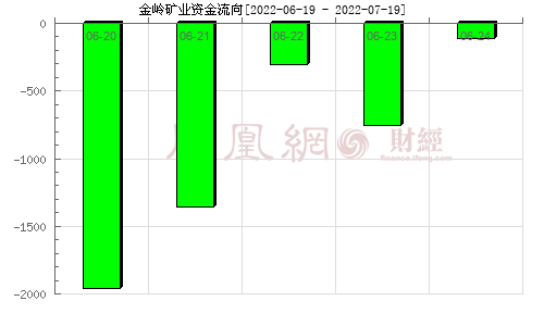 金岭矿业(000655)资金流向分析图