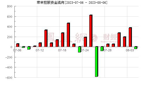 荣丰控股(000668)资金流向分析图