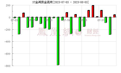 金鸿控股(000669)资金流向分析图