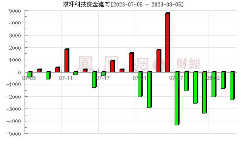 ST双环(000707)资金流向分析图