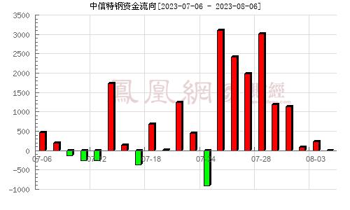 大冶特钢(000708)资金流向分析图