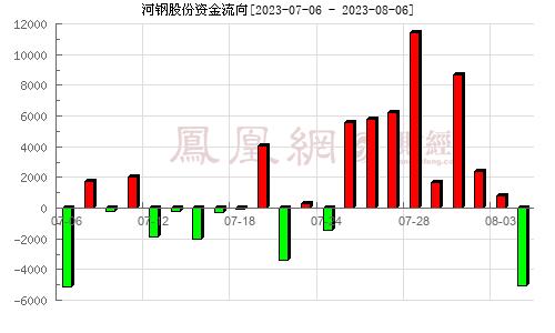 河钢股份(000709)资金流向分析图
