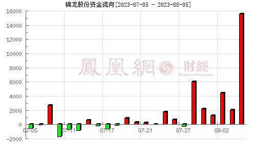 锦龙股份(000712)资金流向分析图