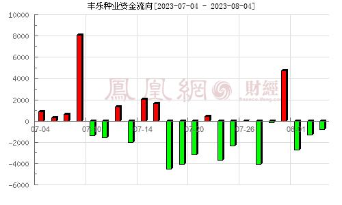 丰乐种业(000713)资金流向分析图