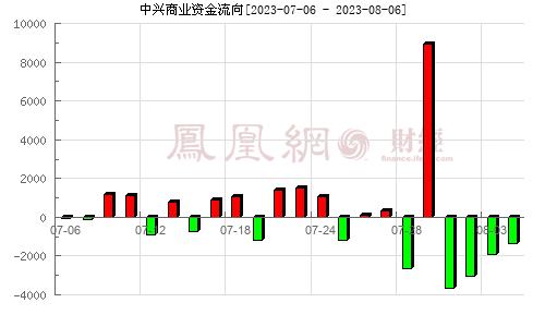 中兴商业(000715)资金流向分析图